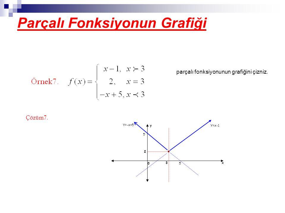 Parçalı Fonksiyonun Grafiği