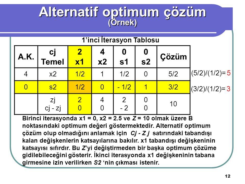 Alternatif optimum çözüm 1'inci İterasyon Tablosu