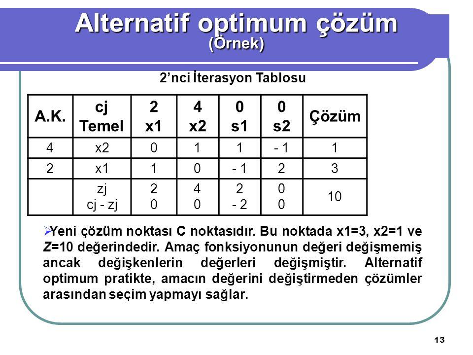 Alternatif optimum çözüm 2'nci İterasyon Tablosu