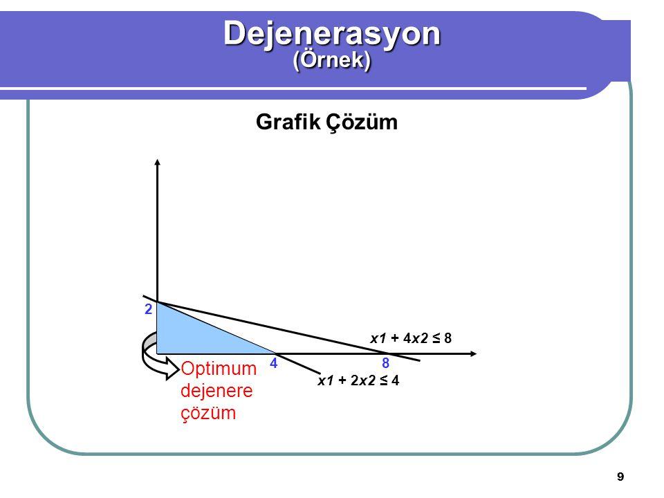 Dejenerasyon (Örnek) Grafik Çözüm Optimum dejenere çözüm 2