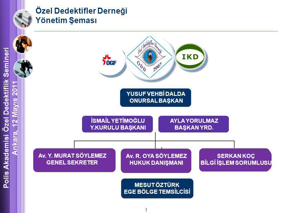 Özel Dedektifler Derneği Yönetim Şeması