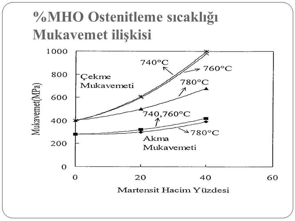 %MHO Ostenitleme sıcaklığı Mukavemet ilişkisi