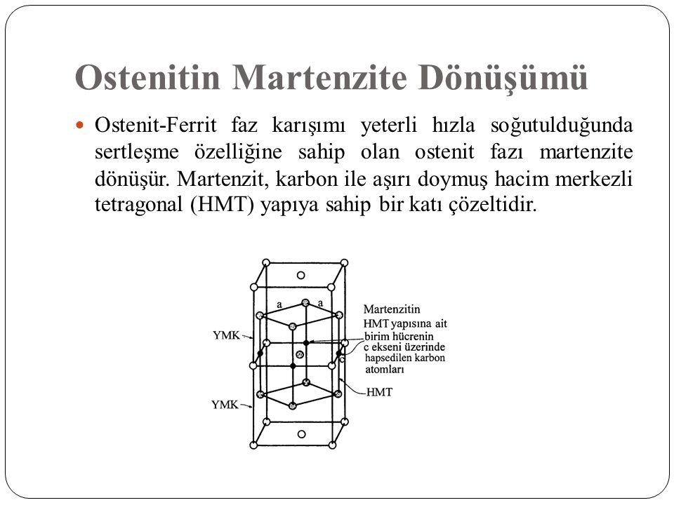 Ostenitin Martenzite Dönüşümü