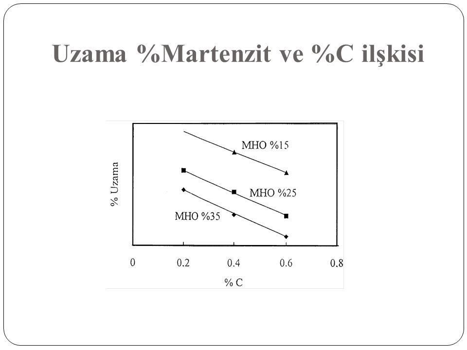 Uzama %Martenzit ve %C ilşkisi