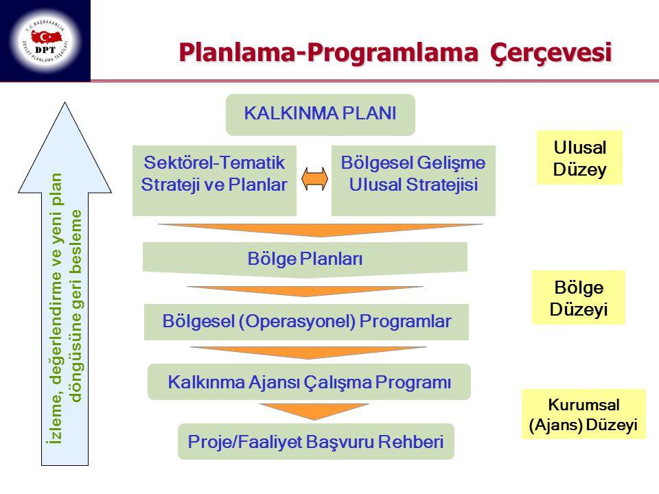 Planlama-Programlama Çerçevesi