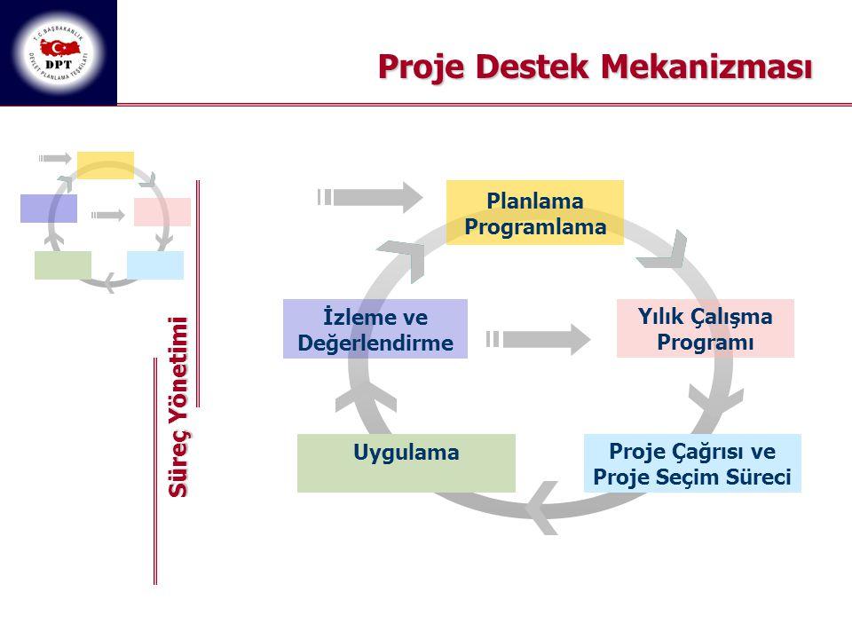 Proje Destek Mekanizması Yılık Çalışma Programı