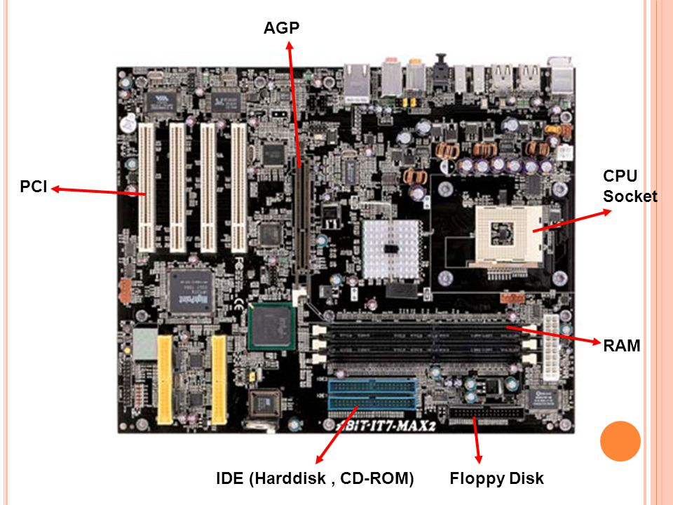 AGP CPU Socket PCI RAM IDE (Harddisk , CD-ROM) Floppy Disk