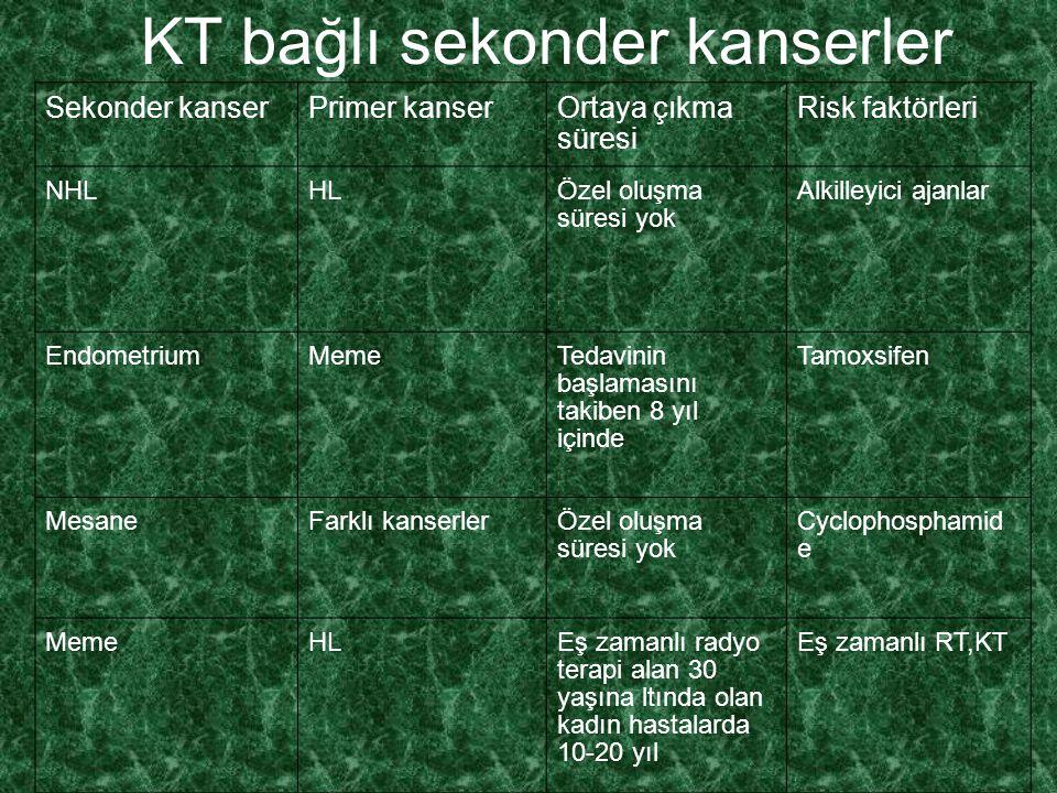 KT bağlı sekonder kanserler