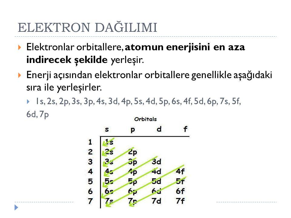 ELEKTRON DAĞILIMI Elektronlar orbitallere, atomun enerjisini en aza indirecek şekilde yerleşir.