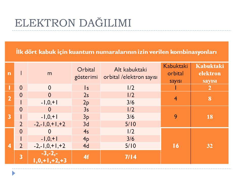 ELEKTRON DAĞILIMI İlk dört kabuk için kuantum numaralarının izin verilen kombinasyonları. n. l. m.