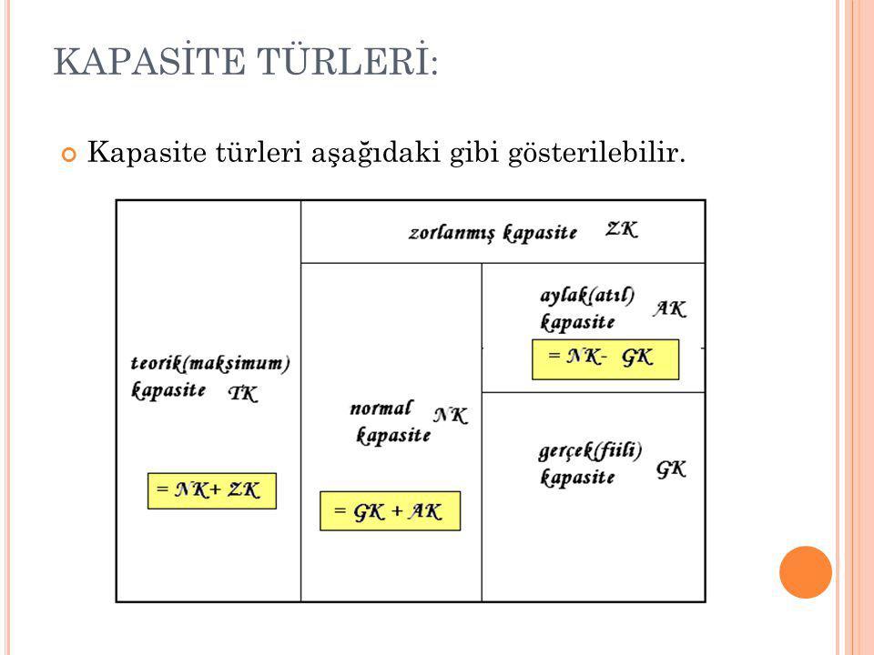 KAPASİTE TÜRLERİ: Kapasite türleri aşağıdaki gibi gösterilebilir.