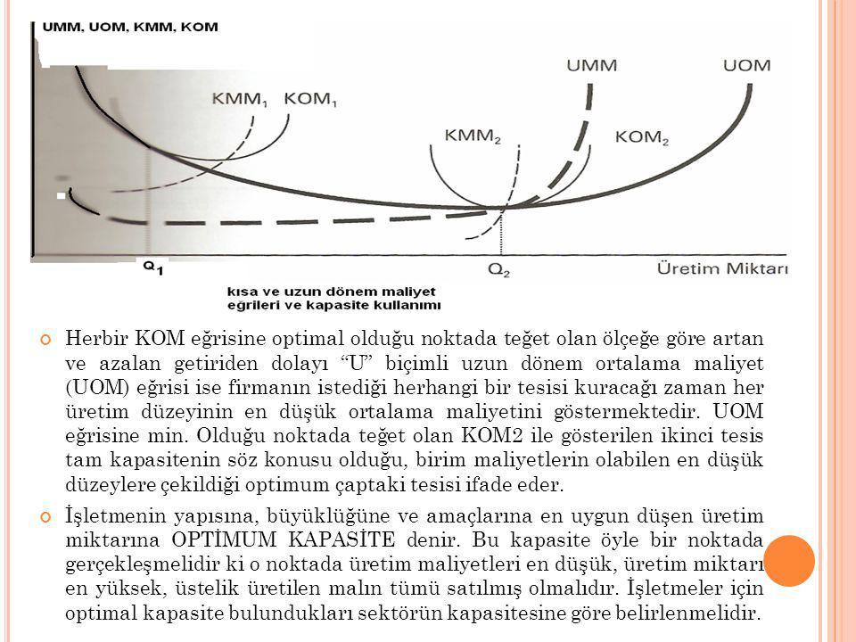Herbir KOM eğrisine optimal olduğu noktada teğet olan ölçeğe göre artan ve azalan getiriden dolayı U biçimli uzun dönem ortalama maliyet (UOM) eğrisi ise firmanın istediği herhangi bir tesisi kuracağı zaman her üretim düzeyinin en düşük ortalama maliyetini göstermektedir. UOM eğrisine min. Olduğu noktada teğet olan KOM2 ile gösterilen ikinci tesis tam kapasitenin söz konusu olduğu, birim maliyetlerin olabilen en düşük düzeylere çekildiği optimum çaptaki tesisi ifade eder.