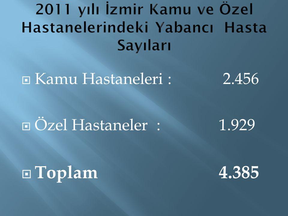 2011 yılı İzmir Kamu ve Özel Hastanelerindeki Yabancı Hasta Sayıları