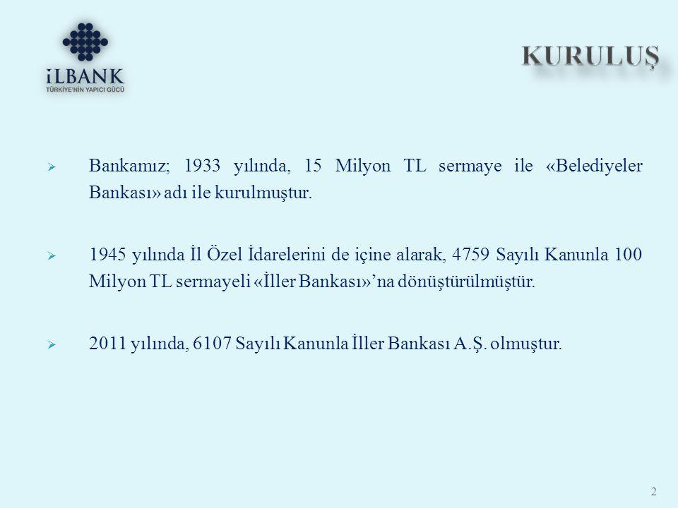 KURULUŞ Bankamız; 1933 yılında, 15 Milyon TL sermaye ile «Belediyeler Bankası» adı ile kurulmuştur.