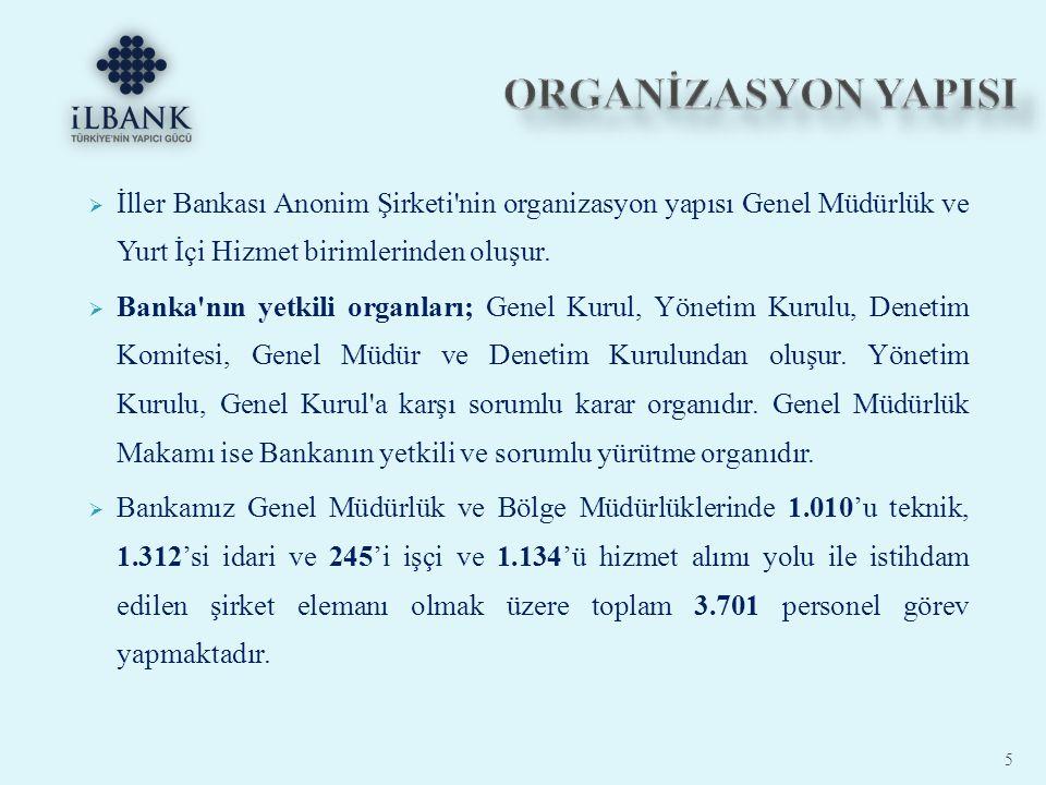 ORGANİZASYON YAPISI İller Bankası Anonim Şirketi nin organizasyon yapısı Genel Müdürlük ve Yurt İçi Hizmet birimlerinden oluşur.