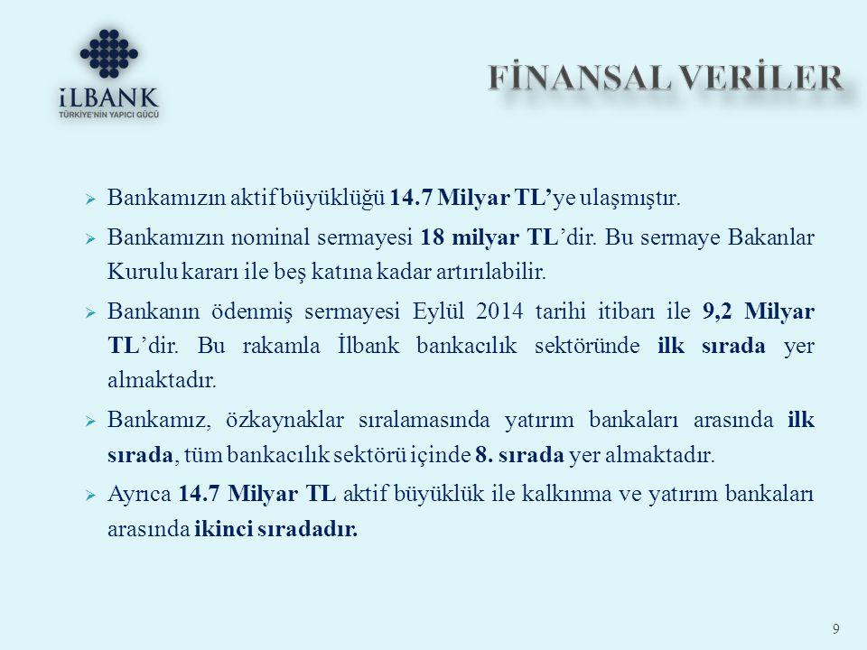 FİNANSAL VERİLER Bankamızın aktif büyüklüğü 14.7 Milyar TL'ye ulaşmıştır.