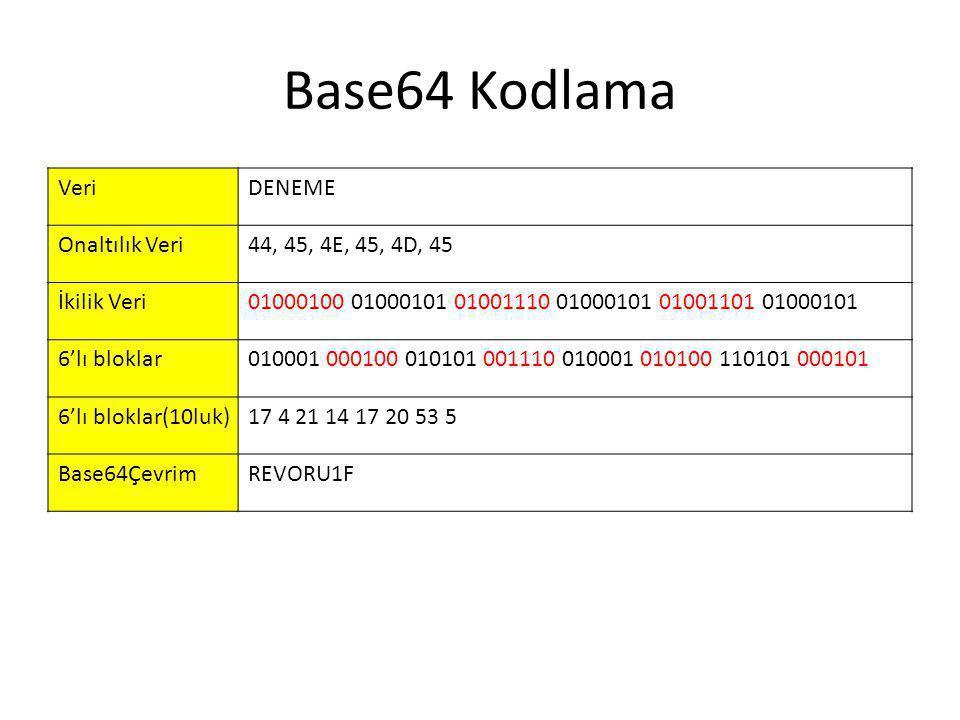 Base64 Kodlama Veri DENEME Onaltılık Veri 44, 45, 4E, 45, 4D, 45