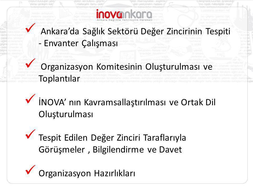 Ankara'da Sağlık Sektörü Değer Zincirinin Tespiti - Envanter Çalışması