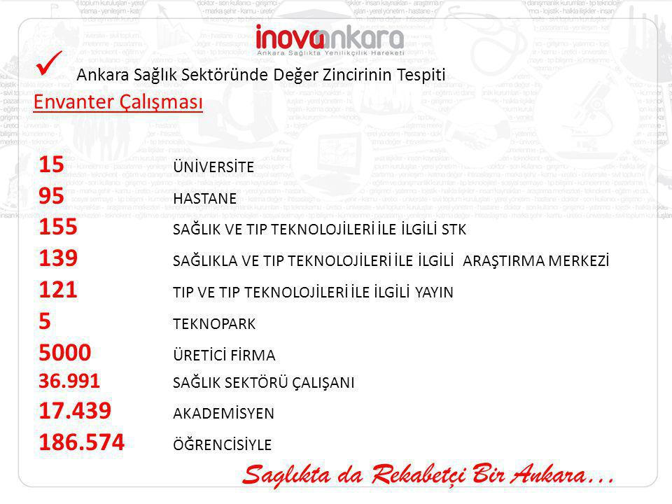 Ankara Sağlık Sektöründe Değer Zincirinin Tespiti