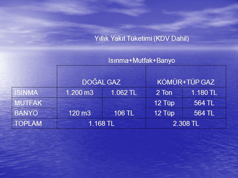 Yıllık Yakıt Tüketimi (KDV Dahil)