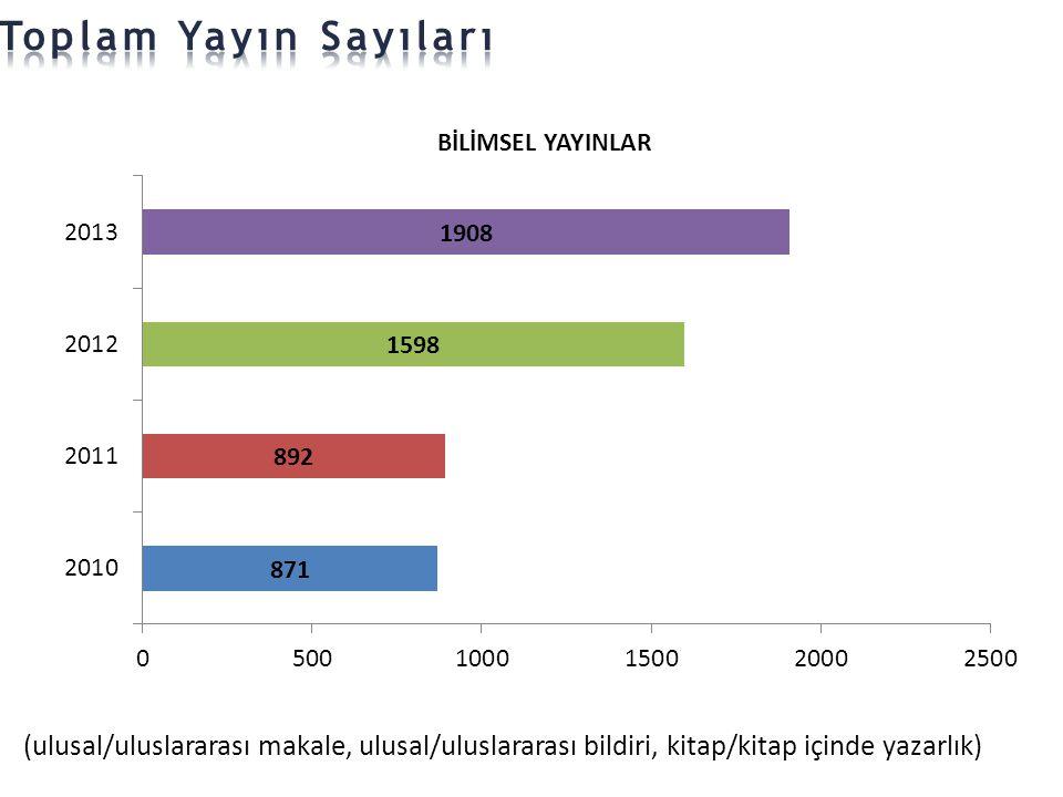 Toplam Yayın Sayıları (ulusal/uluslararası makale, ulusal/uluslararası bildiri, kitap/kitap içinde yazarlık)