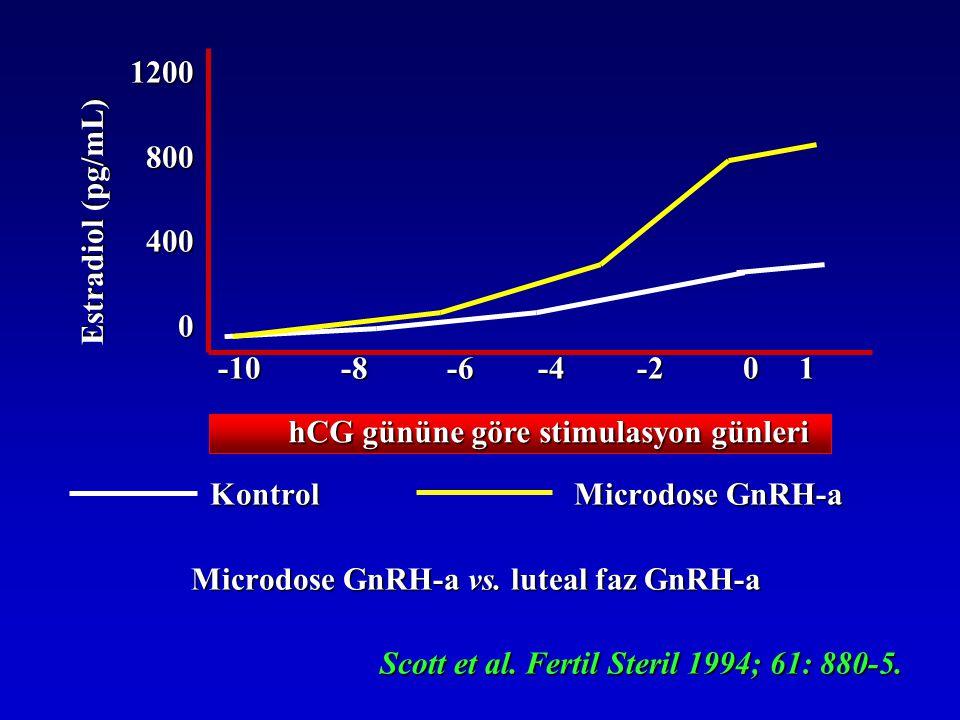 Microdose GnRH-a vs. luteal faz GnRH-a