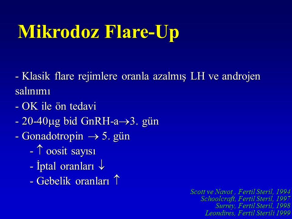 Mikrodoz Flare-Up Klasik flare rejimlere oranla azalmış LH ve androjen salınımı. OK ile ön tedavi.
