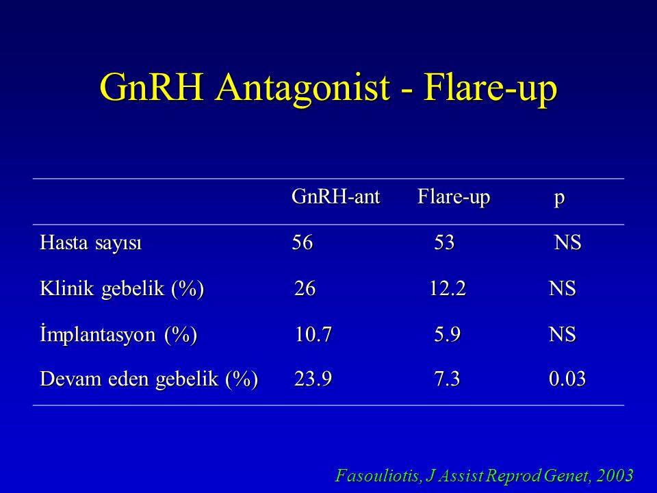 GnRH Antagonist - Flare-up