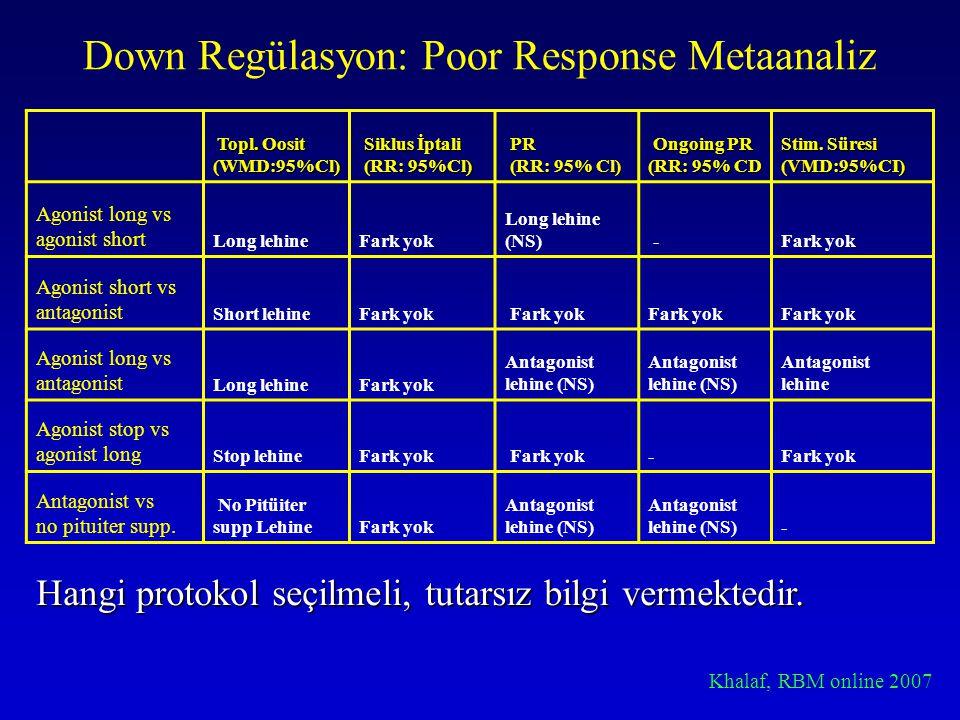 Down Regülasyon: Poor Response Metaanaliz