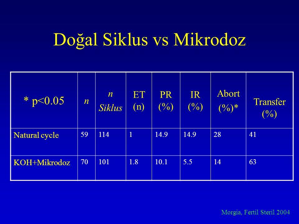 Doğal Siklus vs Mikrodoz