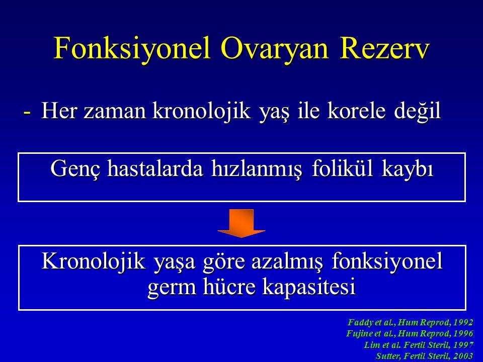 Fonksiyonel Ovaryan Rezerv