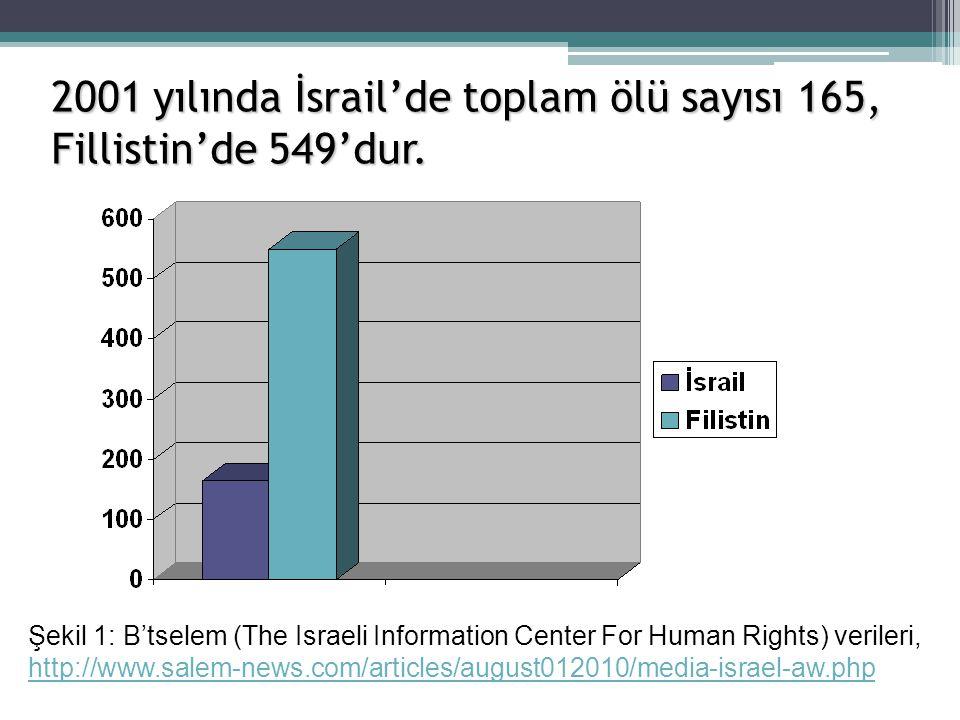 2001 yılında İsrail'de toplam ölü sayısı 165, Fillistin'de 549'dur.