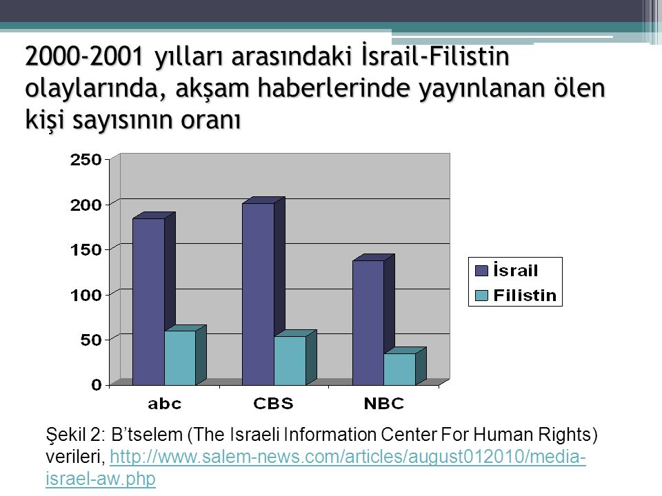 2000-2001 yılları arasındaki İsrail-Filistin olaylarında, akşam haberlerinde yayınlanan ölen kişi sayısının oranı