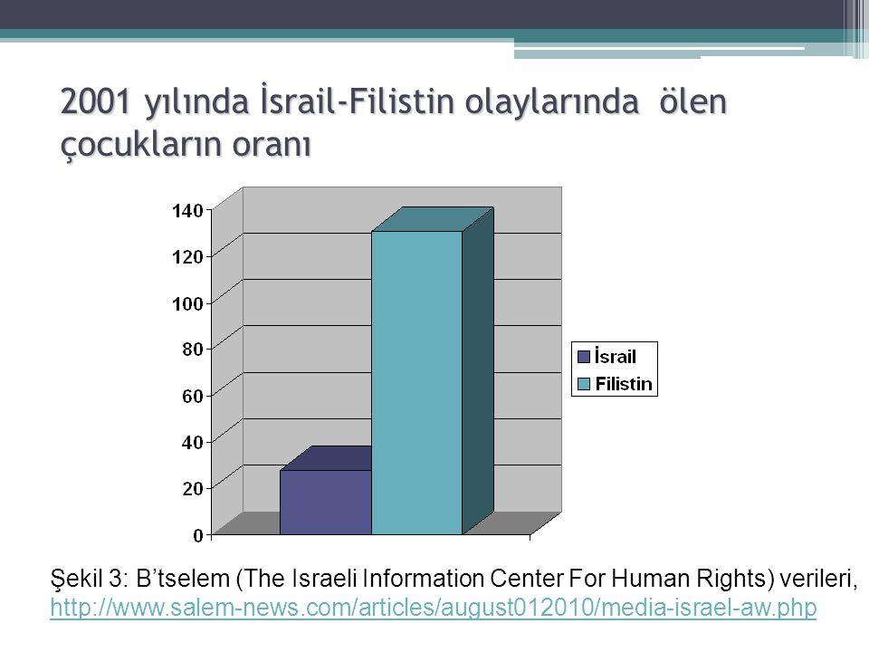 2001 yılında İsrail-Filistin olaylarında ölen çocukların oranı