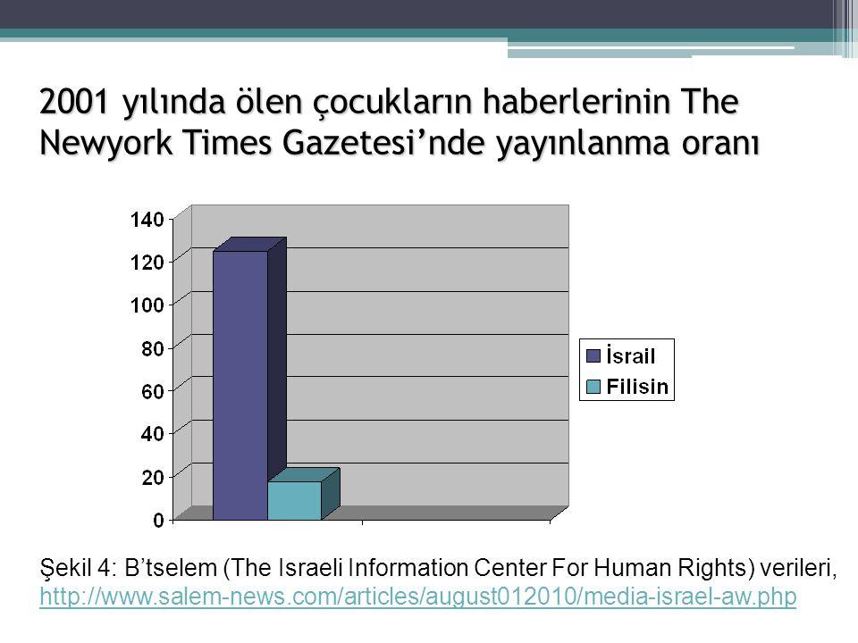 2001 yılında ölen çocukların haberlerinin The Newyork Times Gazetesi'nde yayınlanma oranı