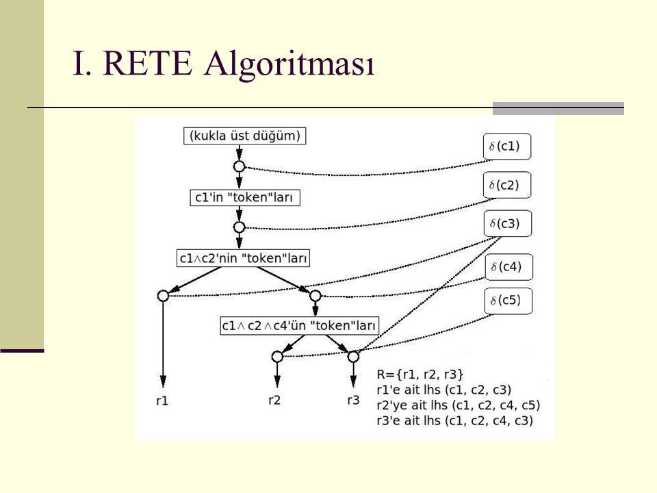 I. RETE Algoritması