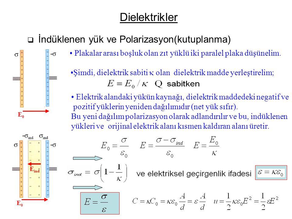Dielektrikler İndüklenen yük ve Polarizasyon(kutuplanma) Plakalar arası boşluk olan zıt yüklü iki paralel plaka düşünelim.