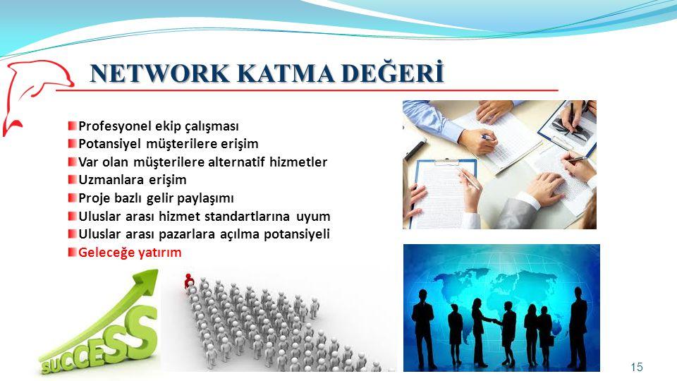 NETWORK KATMA DEĞERİ Profesyonel ekip çalışması