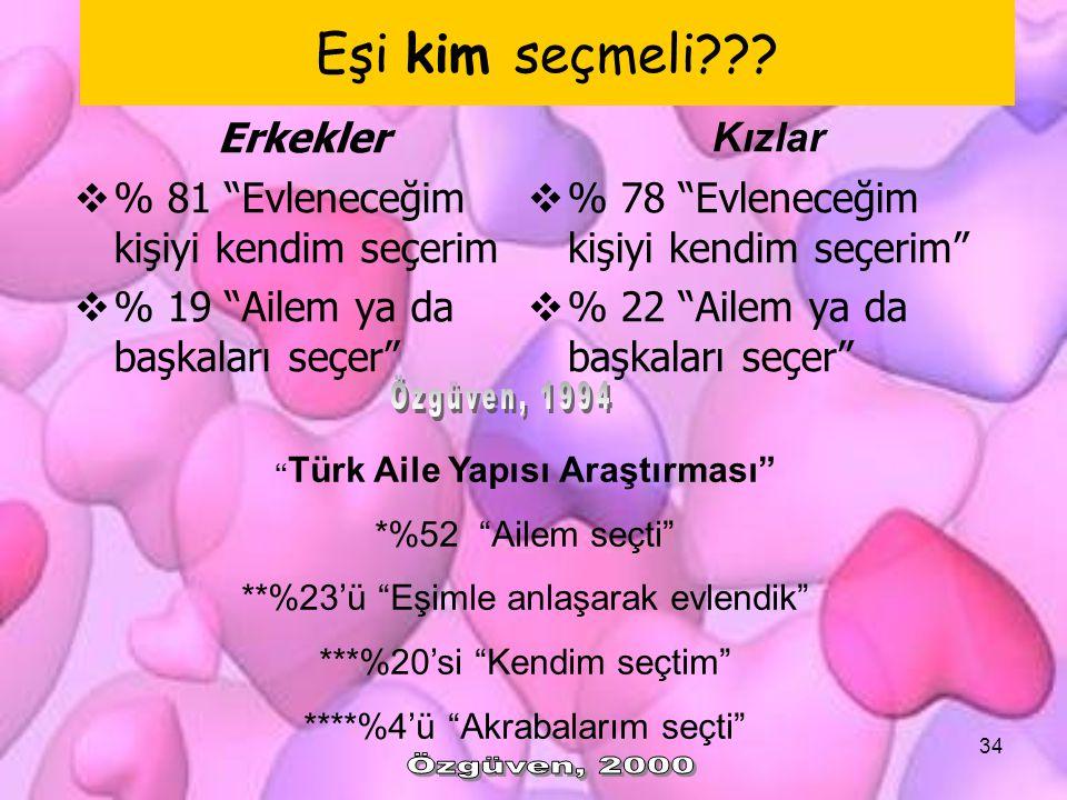 Türk Aile Yapısı Araştırması
