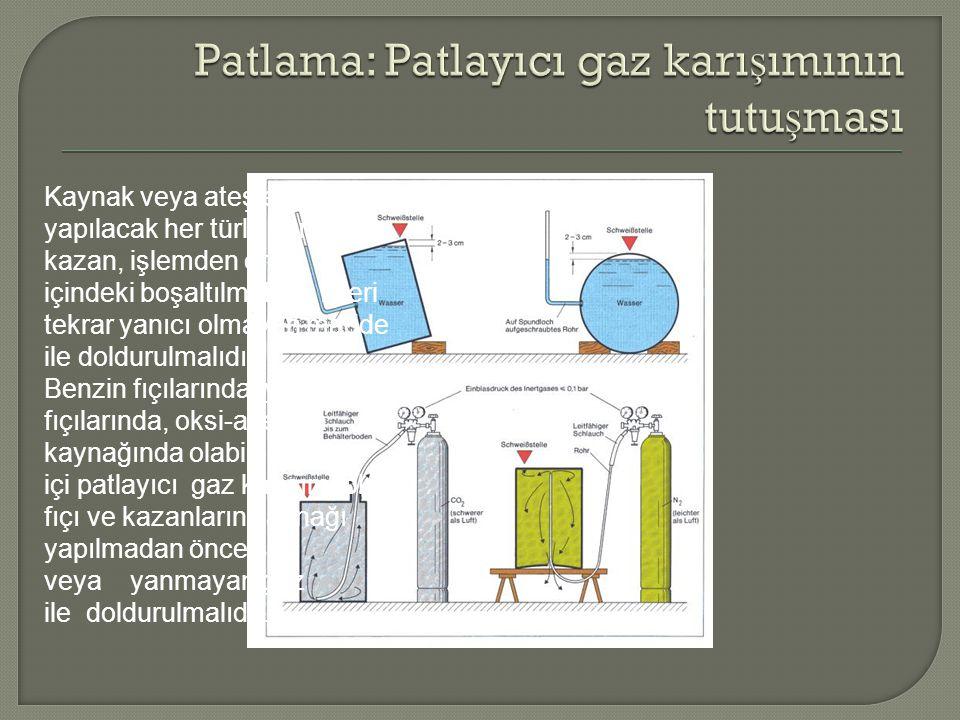 Patlama: Patlayıcı gaz karışımının tutuşması