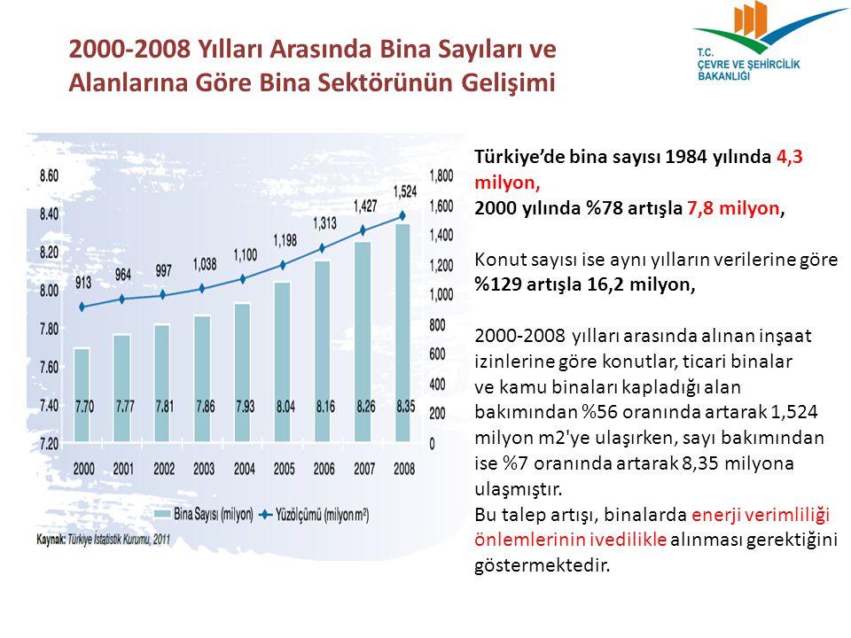 2000-2008 Yılları Arasında Bina Sayıları ve Alanlarına Göre Bina Sektörünün Gelişimi