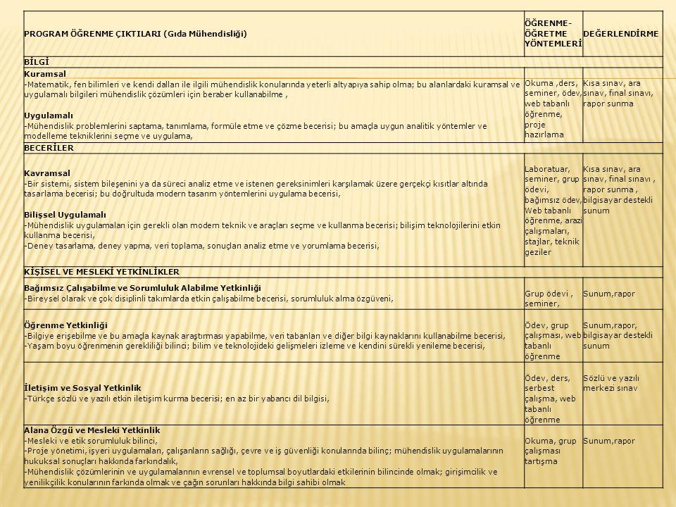 PROGRAM ÖĞRENME ÇIKTILARI (Gıda Mühendisliği)