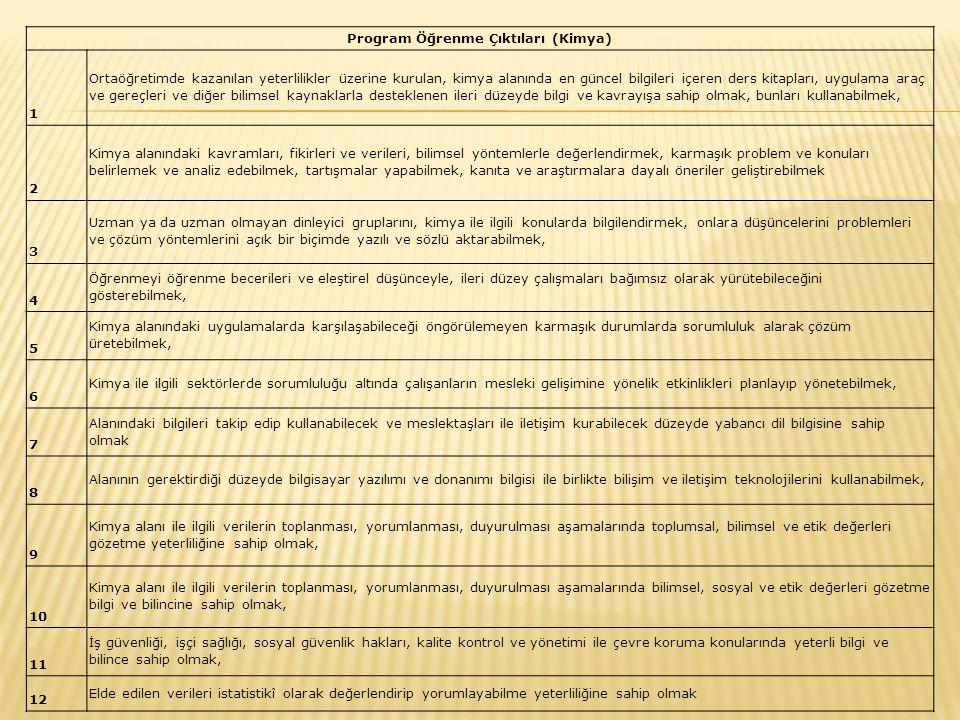 Program Öğrenme Çıktıları (Kimya)