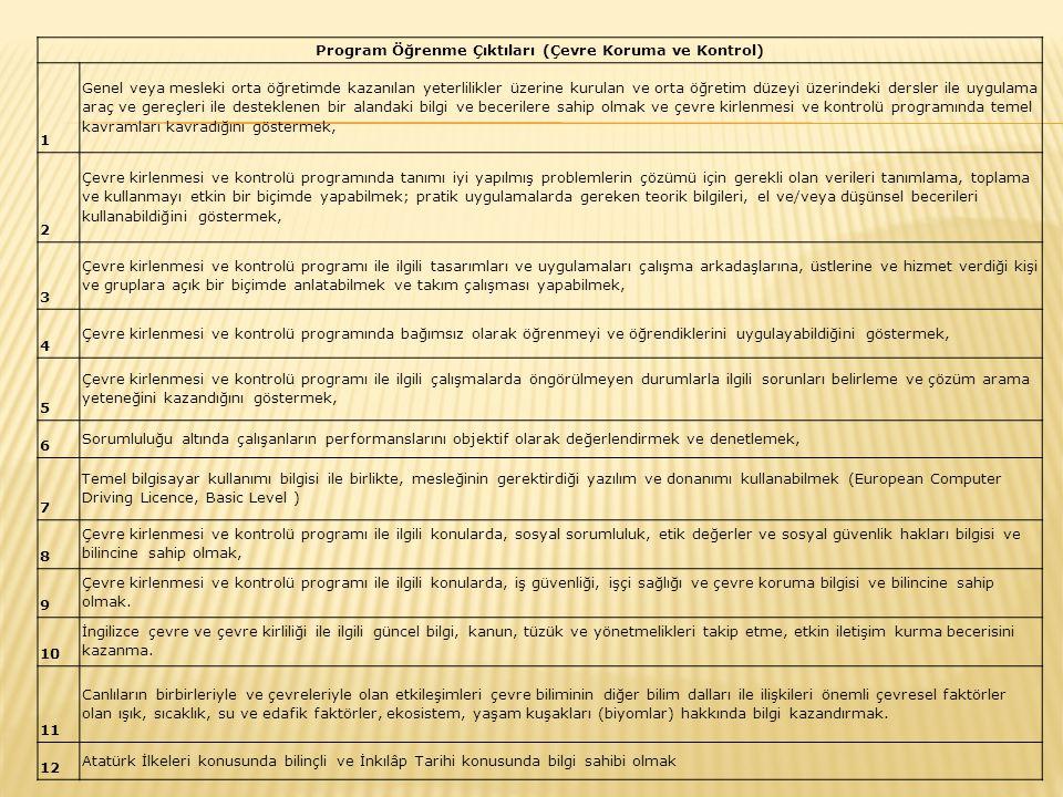 Program Öğrenme Çıktıları (Çevre Koruma ve Kontrol)
