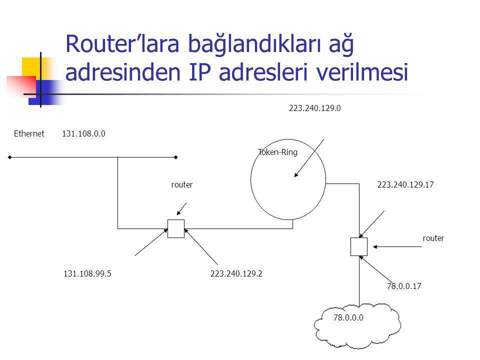 Router'lara bağlandıkları ağ adresinden IP adresleri verilmesi