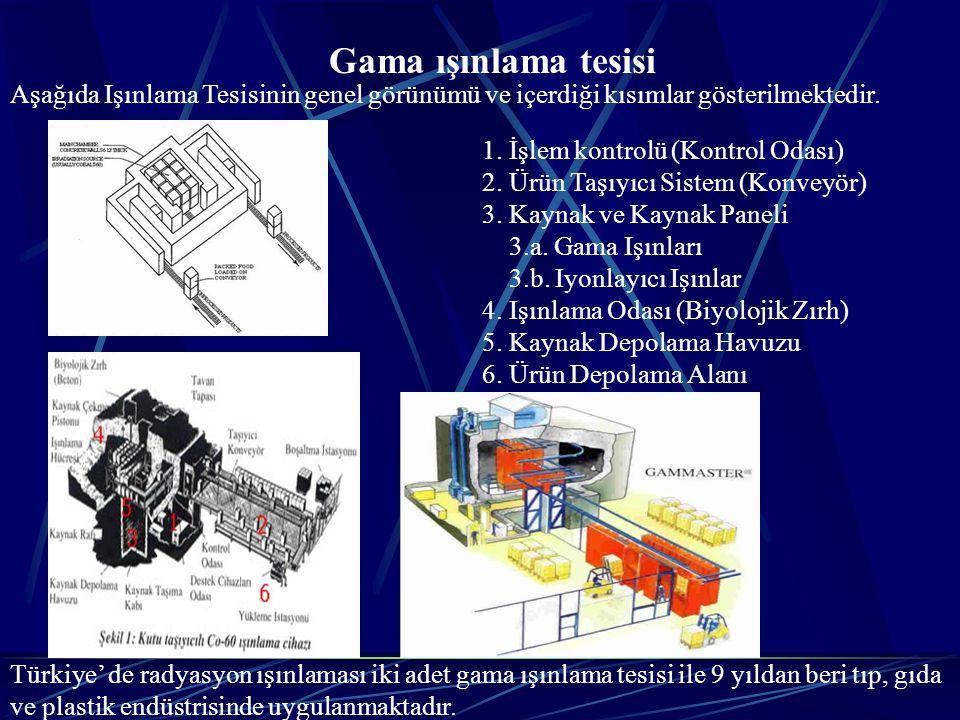 Gama ışınlama tesisi Aşağıda Işınlama Tesisinin genel görünümü ve içerdiği kısımlar gösterilmektedir.