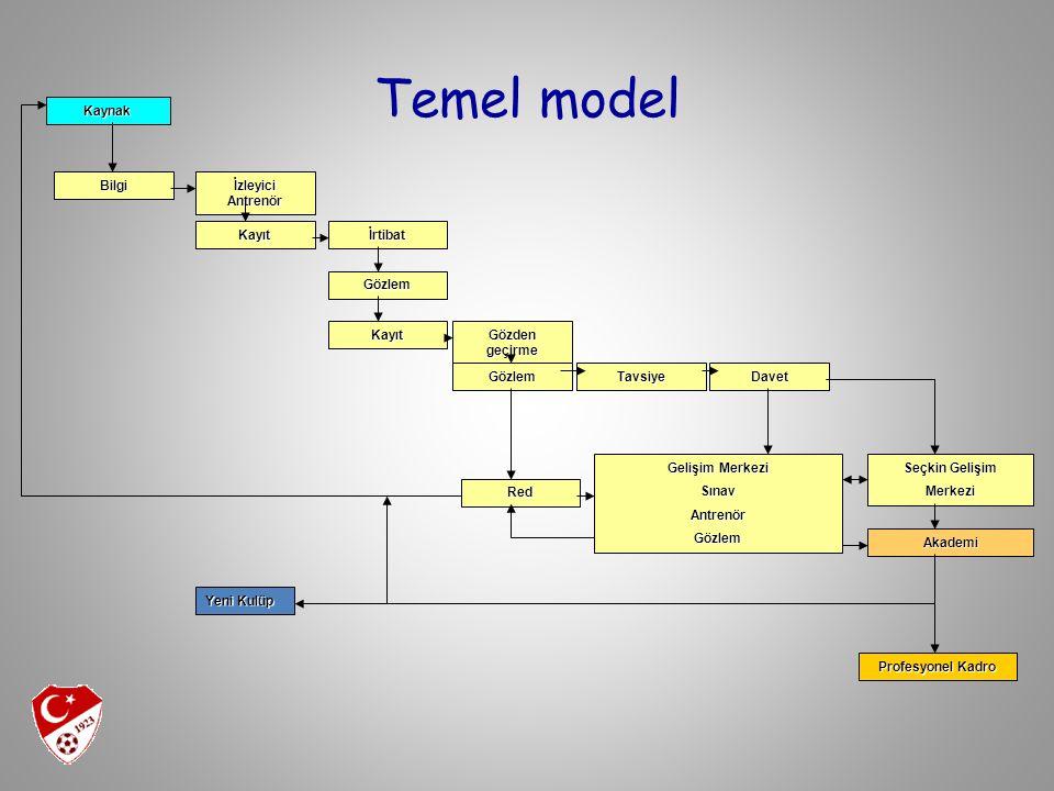 Temel model Kaynak Bilgi İzleyici Antrenör Kayıt İrtibat Gözlem Kayıt