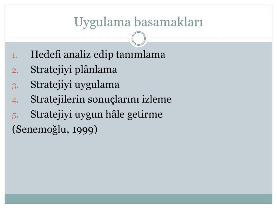 Uygulama basamakları Hedefi analiz edip tanımlama Stratejiyi plânlama