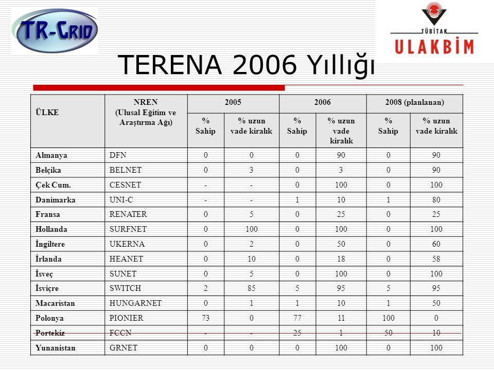 TERENA 2006 Yıllığı ÜLKE NREN (Ulusal Eğitim ve Araştırma Ağı) 2005