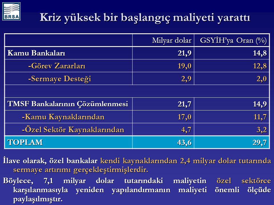 TMSF Tahsilat Faaliyetleri